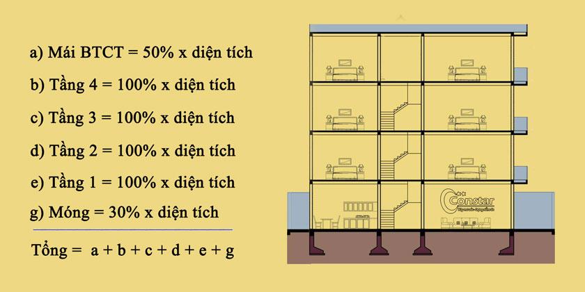 Ví dụ cách tính diện tích tính đơn giá xây nhà 4 tầng.